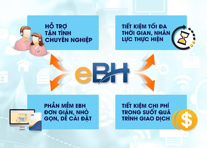 Lợi ích của khai báo bảo hiểm online mang lại cho DN
